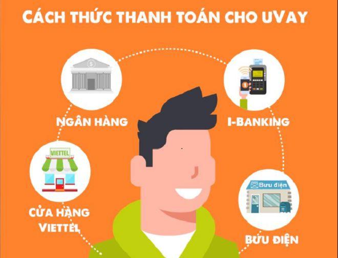 Hướng dẫn thanh toán khoản vay Evay